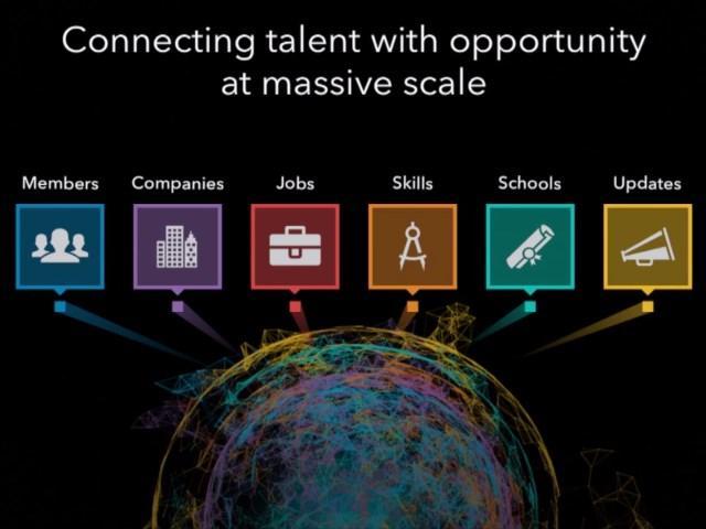 LinkedIn collega i talenti professionali con la opportunità