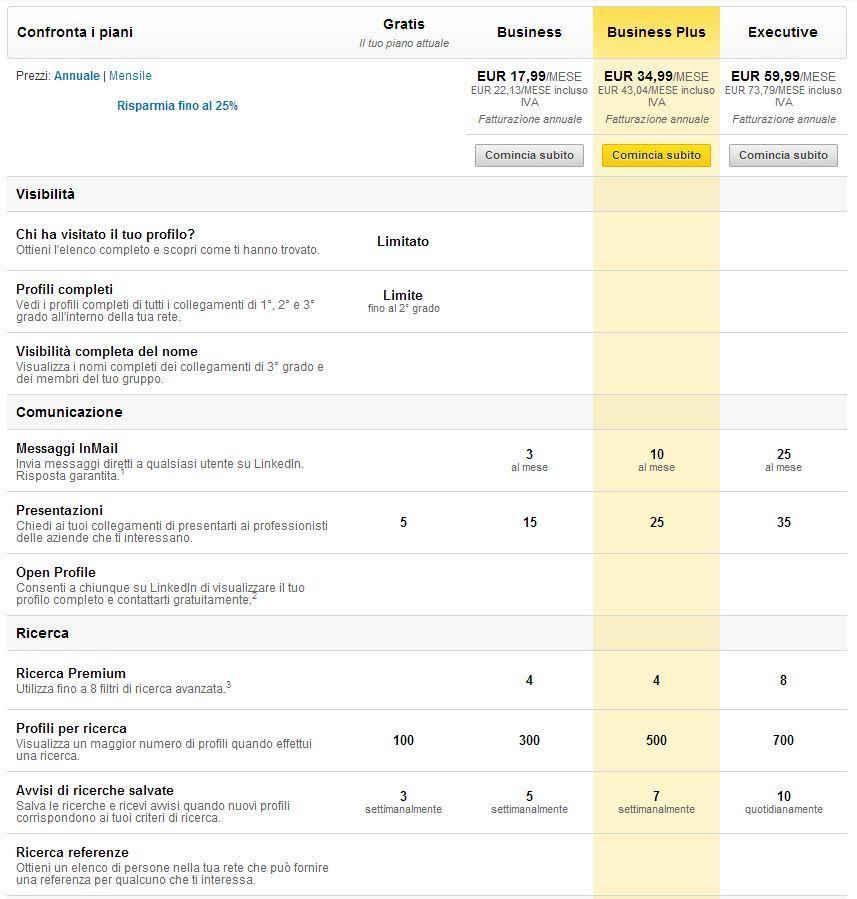 LinkedIn perché Iscriversi? Come creare perfetto Profilo CV e Trovare Lavoro dei sogni? 3