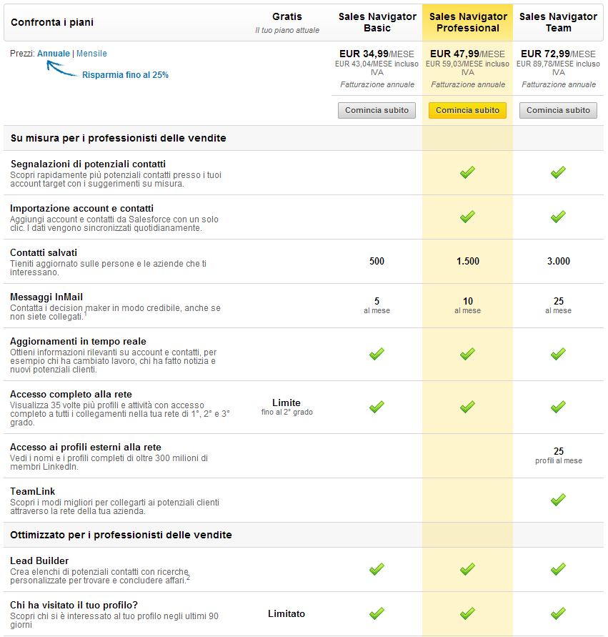 LinkedIn perché Iscriversi? Come creare perfetto Profilo CV e Trovare Lavoro dei sogni? 6