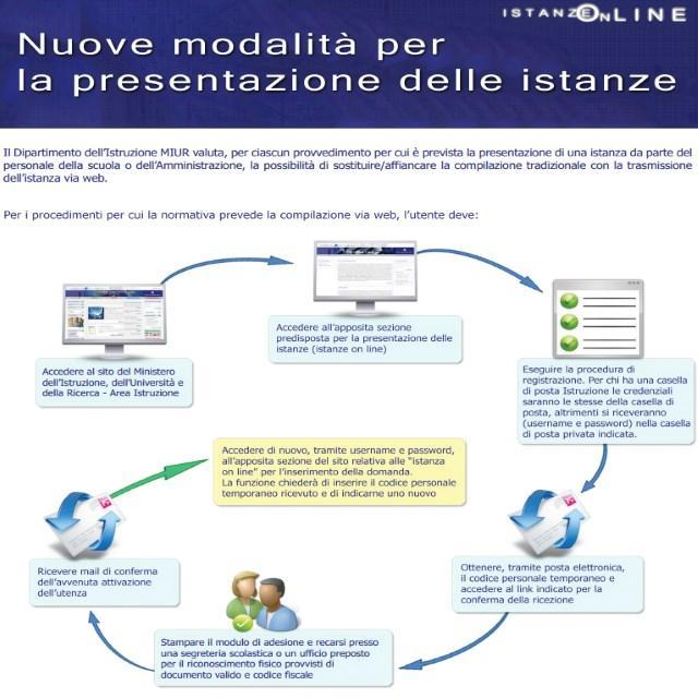 bando-personale-ministero-istruzione-miur-concorsi-presentazione-istanze-online