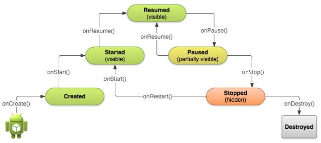 Android App Basic Lifecycle