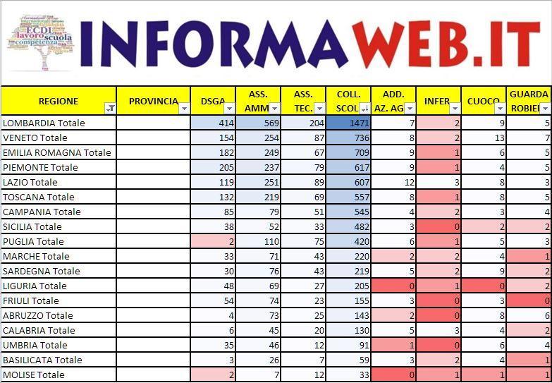 Domanda Bando ATA 2017 Totali posti per Regione