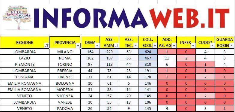 Domanda Bando ATA 2017 le migliori Province Assistente Amministrativo