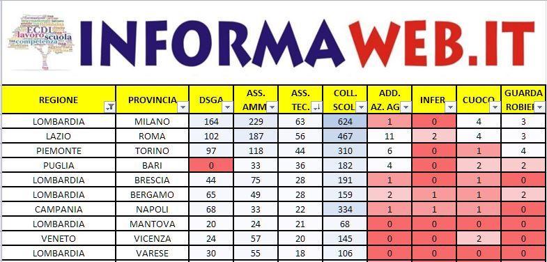 Domanda Bando ATA 2017 le migliori Province Assistente Tecnico