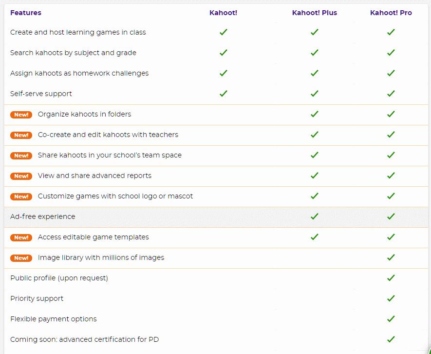 Kahoot Free Plus Pro differenze