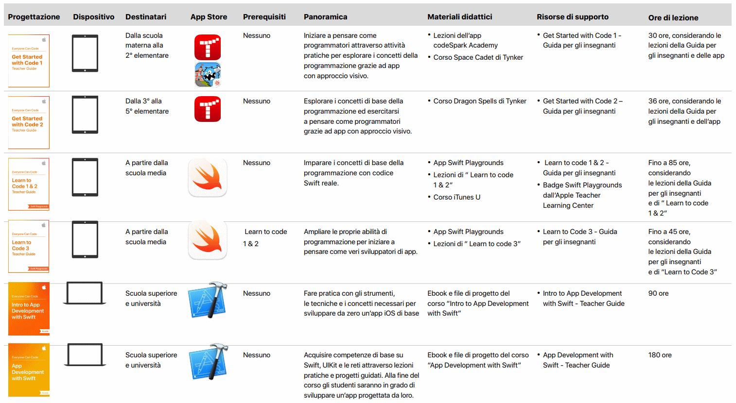 Swift Playgrounds App Gratuita Apple Ipad Insegnare Programmare