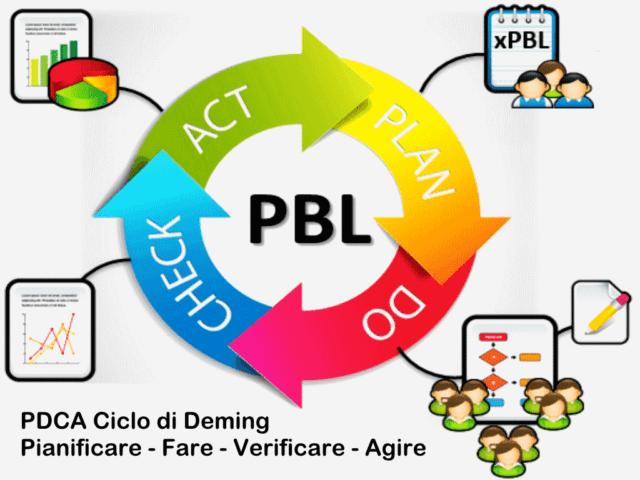 Ciclo di Deming PDCA Plan Do Check Act - Pianificare Fare Verificare Agire